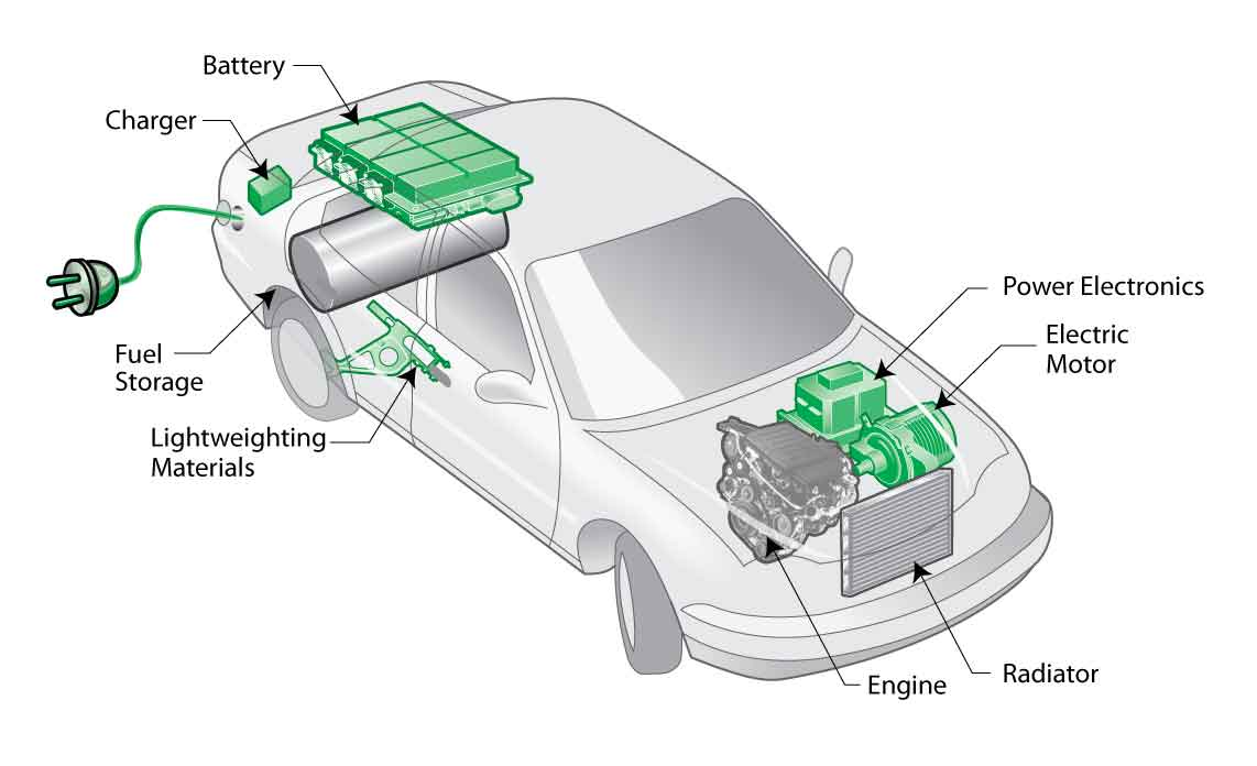 There Are Several Benefits Of Owning A Hybrid Car As Compare To Conventional Petroleum Or Sel