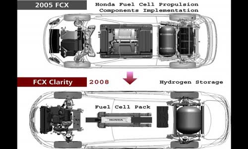 Honda's Fuel Cell Vehicle